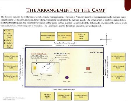 tabernaclecamparrangement