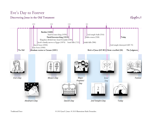 Timeline-Ch-1-Eve-to-Forever